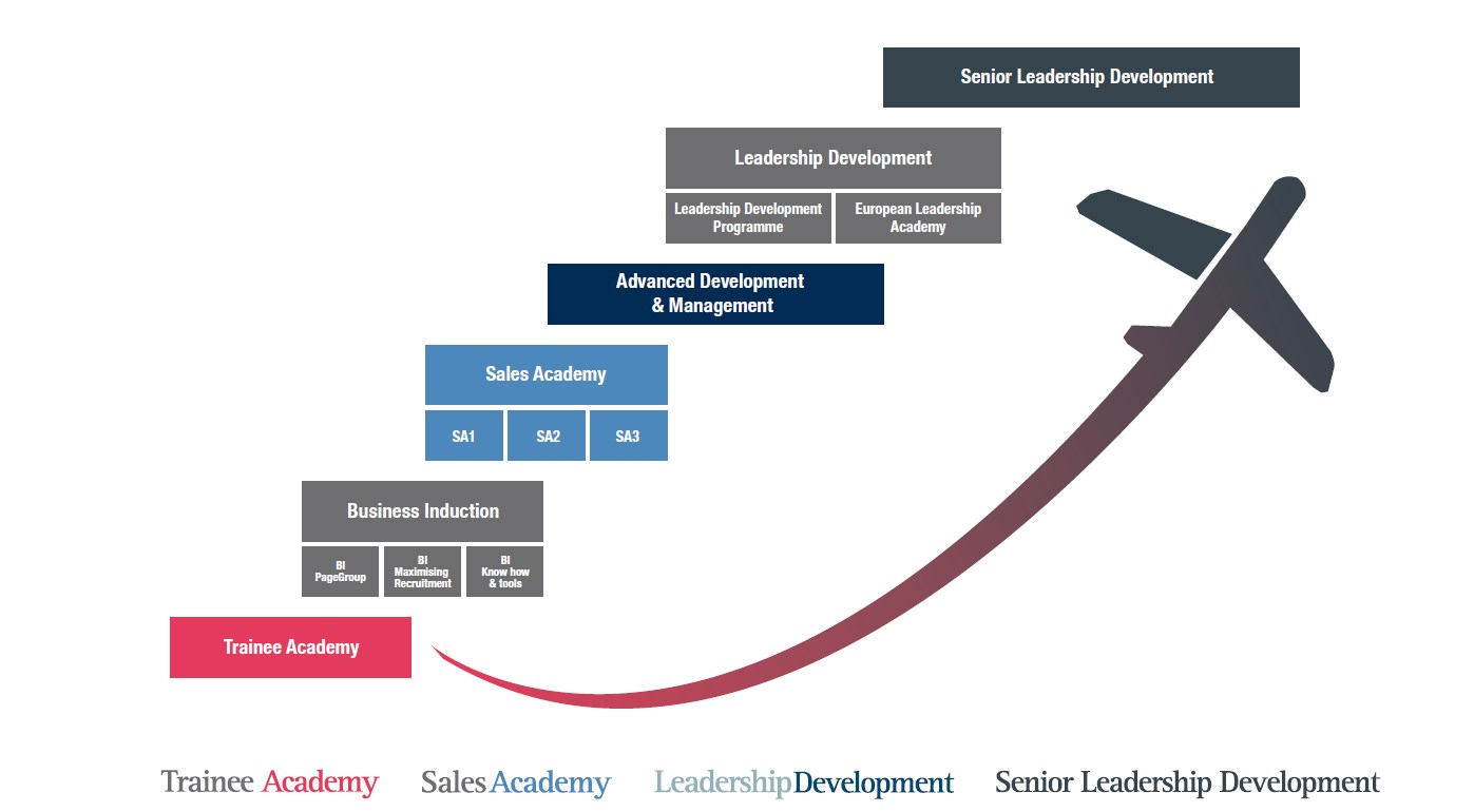 Talent development roadmap